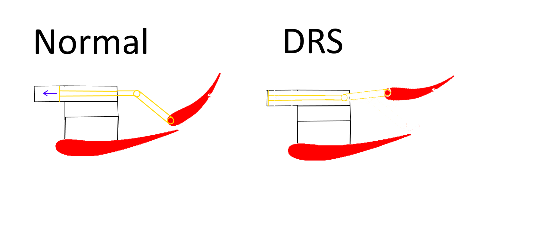 Top wing DRS design.  Top wing is moved to increase or decrease drag.
